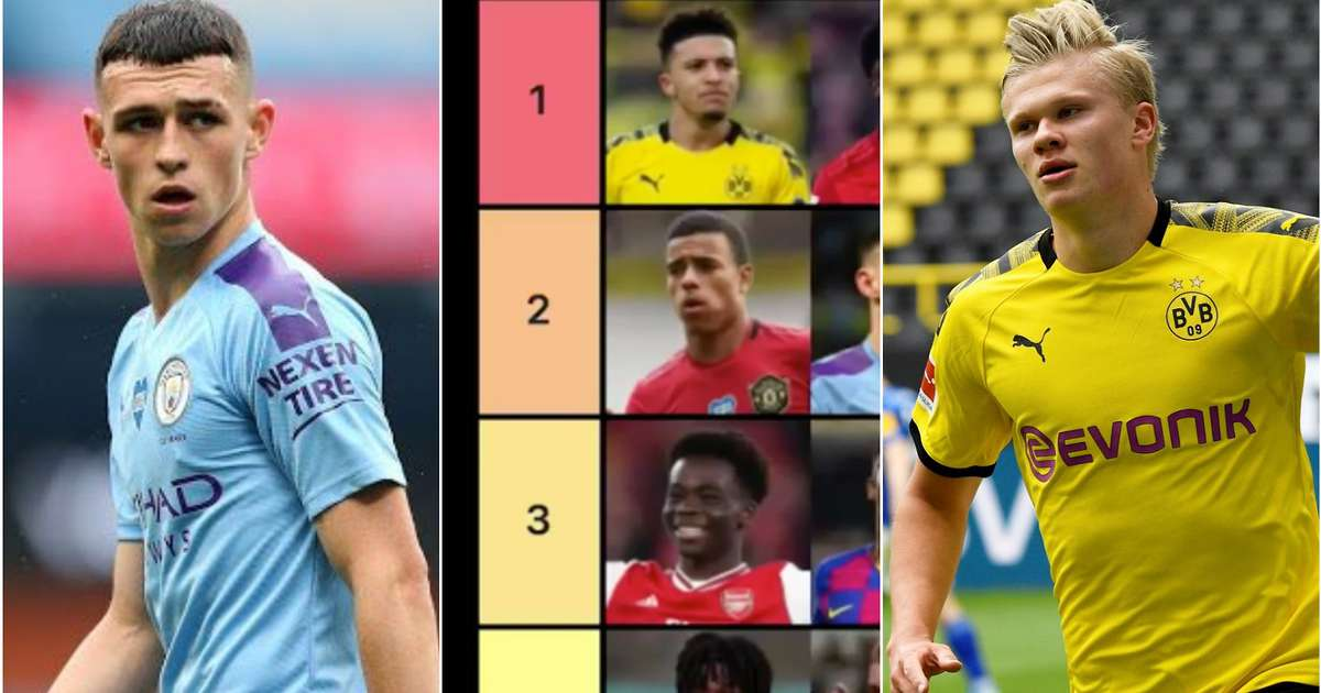 The world's best wonderkids have been ranked from 'Tier 1' to Tier 5'