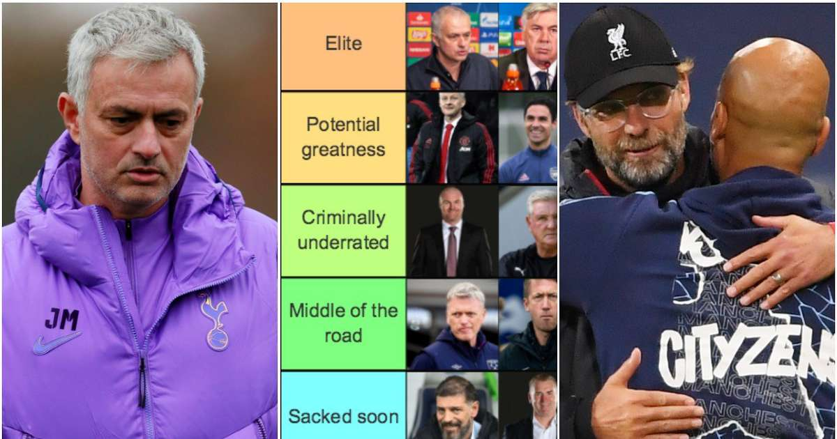 Guardiola, Klopp, Mourinho: Who are the Premier League's best managers in 2020/21?   GiveMeSport